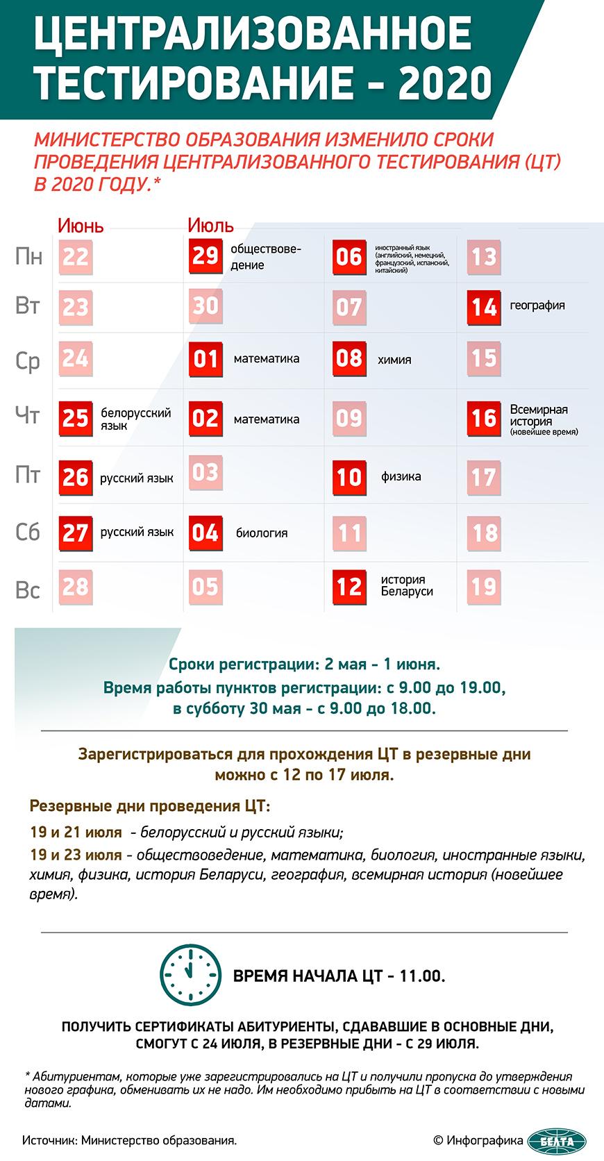 С 25 июня в Беларуси начинается централизованное тестирование: расписание